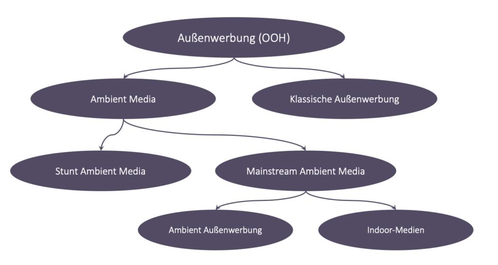 Ambient Medien, Einteilung Ambient Medien, Mainstream Ambient Medien, Indoor-Medien